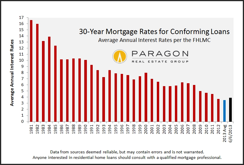 Average_30-Year_Mortgage-Rates