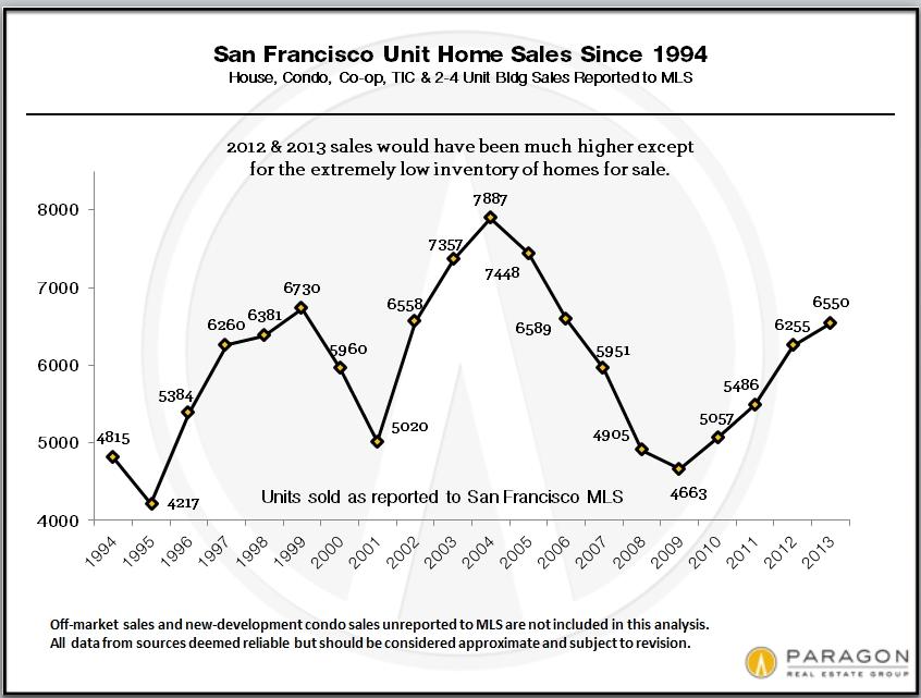 SF_Total_Unit_Sales_Since_1994