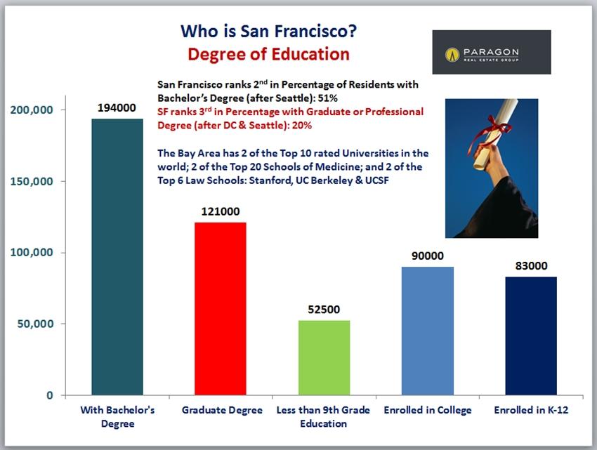 SF_Education