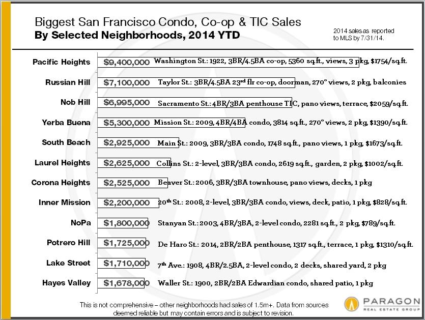 Biggest_Condo-Sales