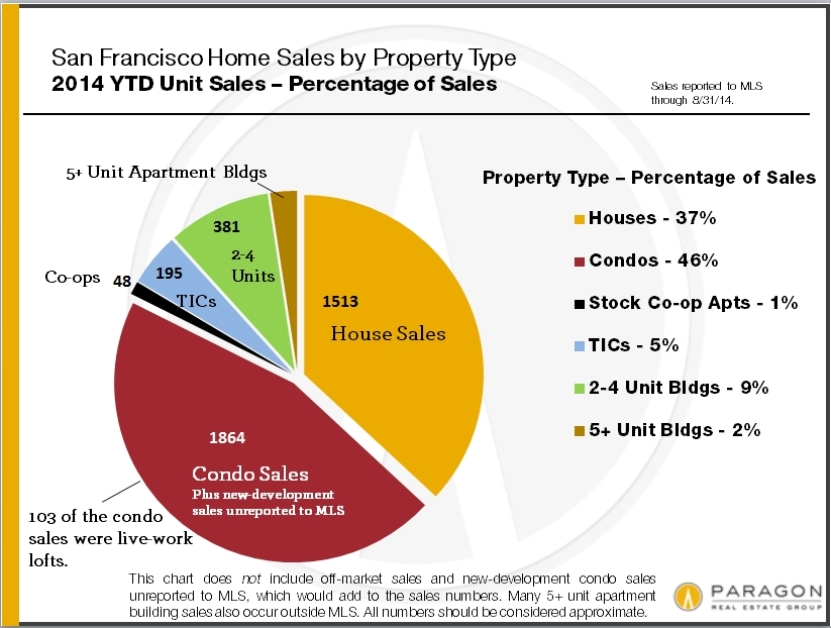 Unit-Sales_by-Prop-Type