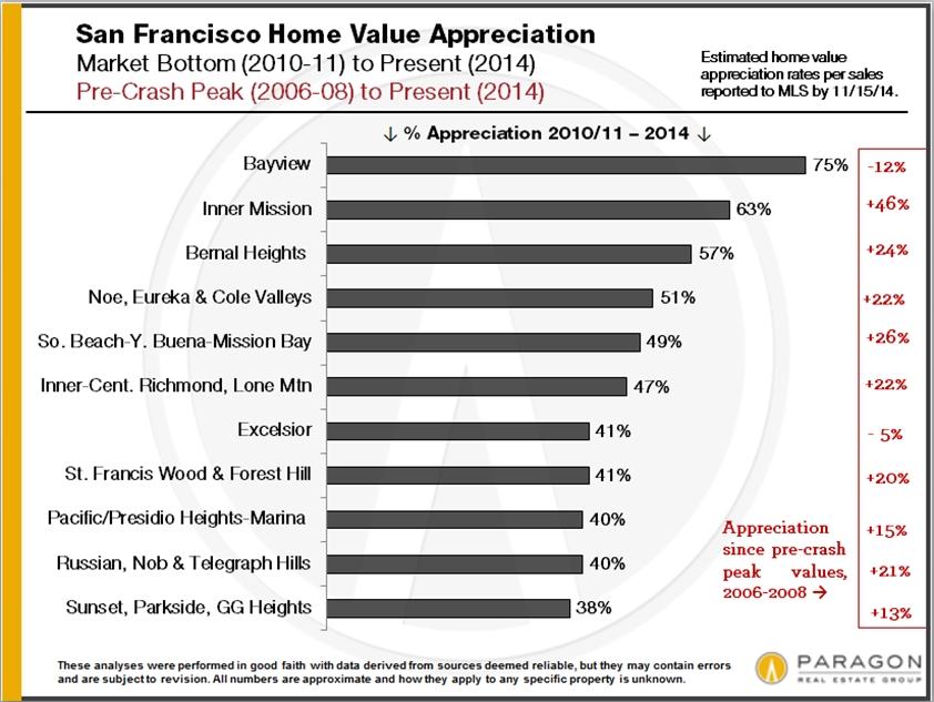 Appreciation-Percentages_by-Neighborhood