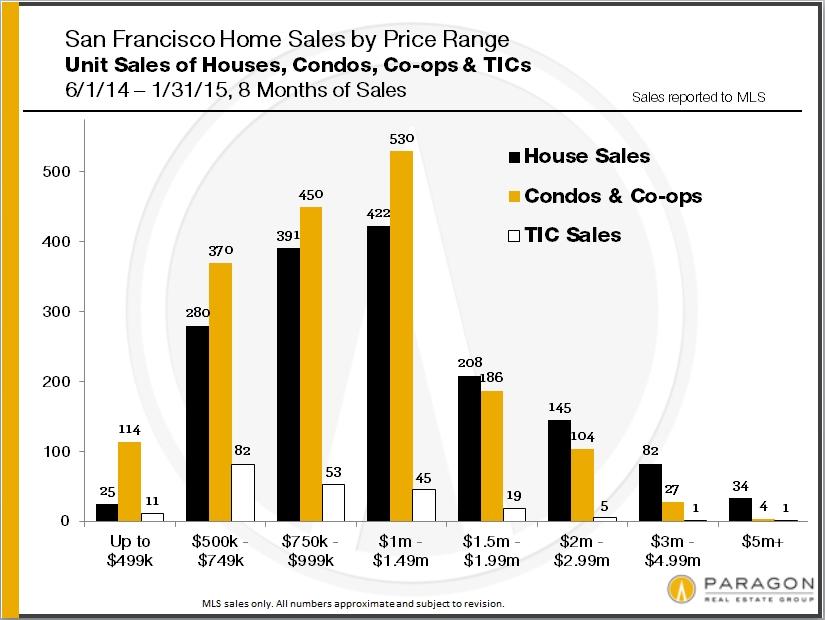 Unit-Sales_Price-Range_Prop-Type
