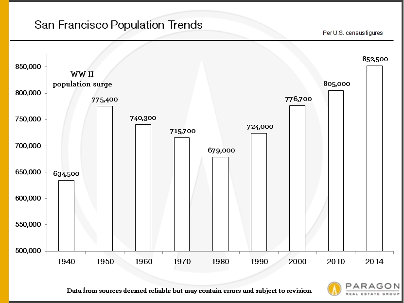Population-Growth_SF