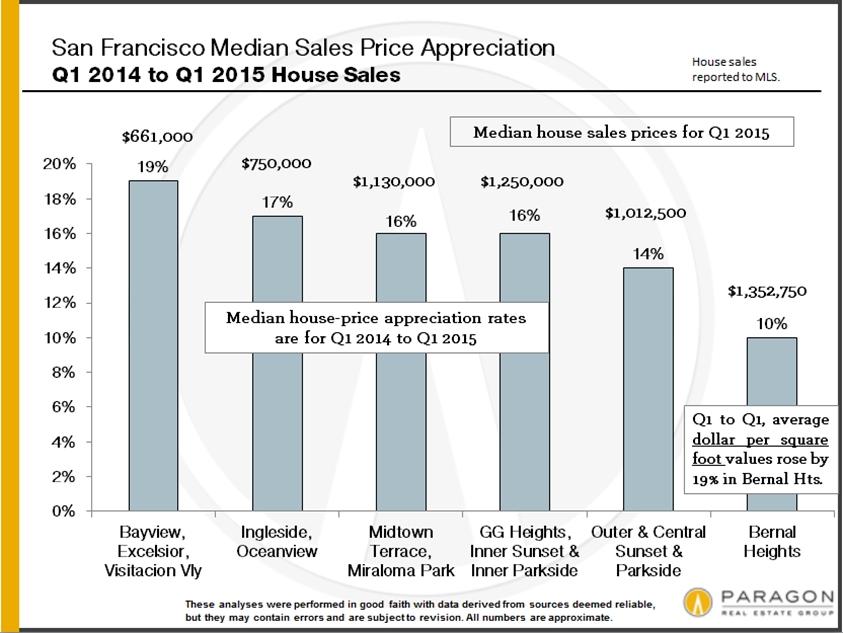 Q1-14_to_Q1-15_SFD-Price-Appreciation_by-Neighborhood