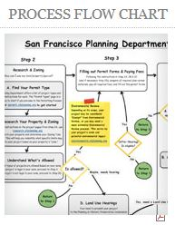SF-Planning-Flowchart