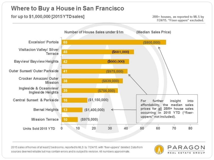 8-15-House-Sales_Up-to-1m-Neighborhood
