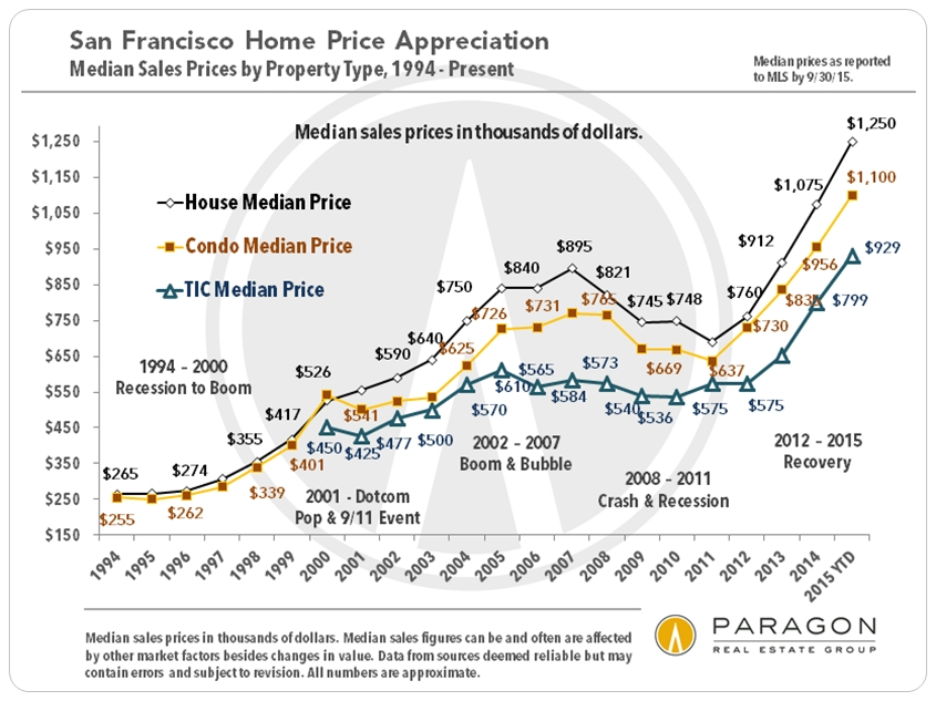 1993-2010_SF_Median_Sales_Prices_Cycle-Labels