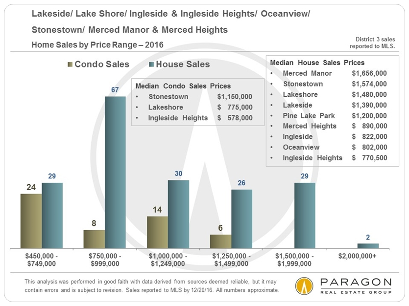 District-3_Sales-by-Price-Range