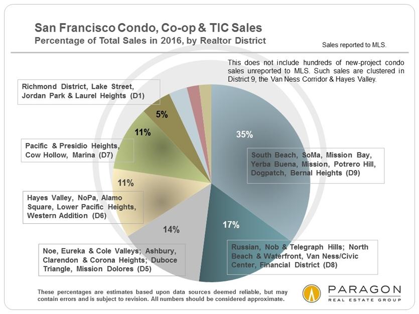 2016_Condo-TIC_Unit-Sales_by-District_Pie_Chart